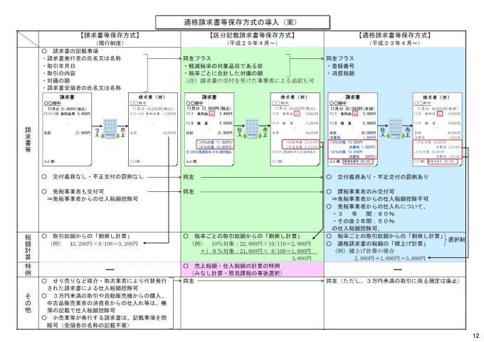 適格請求書等保存方式の導入(案)