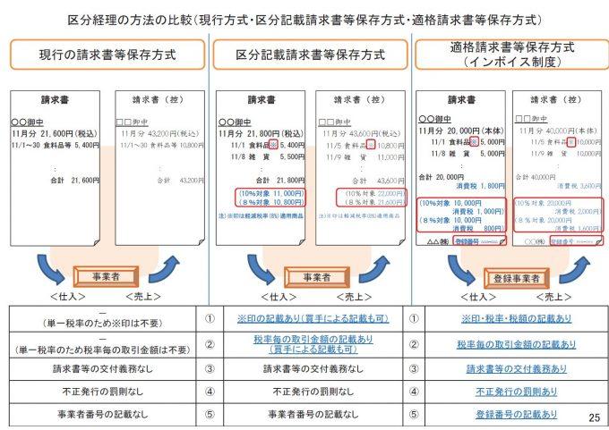 区分経理の方法の比較(現行方式・区分記載請求書等保存方式・適格請求書等保存方式)