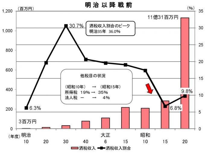 戦前までの酒税のグラフ