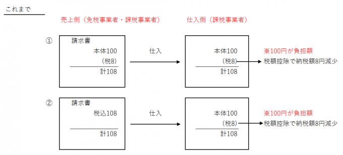 インボイス制度で免税事業者が不利になる説明図1