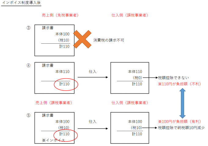 インボイス制度で免税事業者が不利になる説明図2