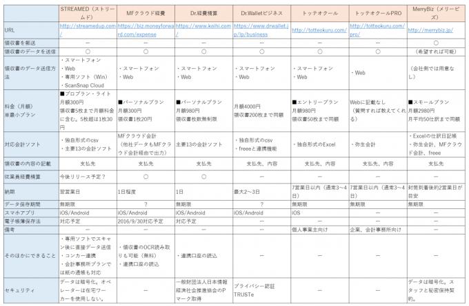 領収証代行入力業者の比較一覧表