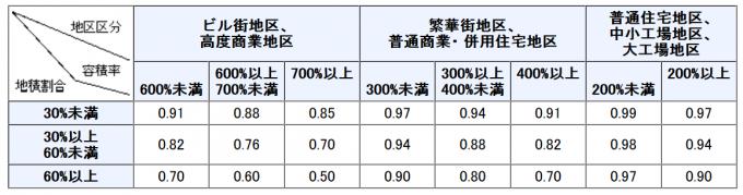 財産評価基本通達24-7の評価減の割合一覧表