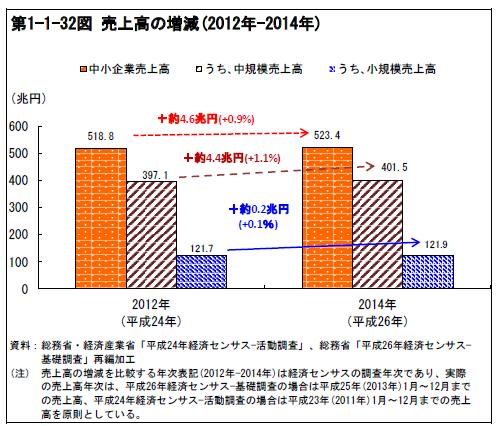 中小企業の売上高の増減(2012年-2014年)