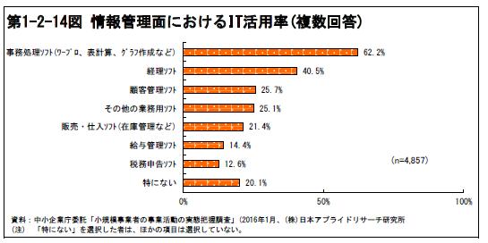 小規模事業者の情報管理面におけるIT活用率