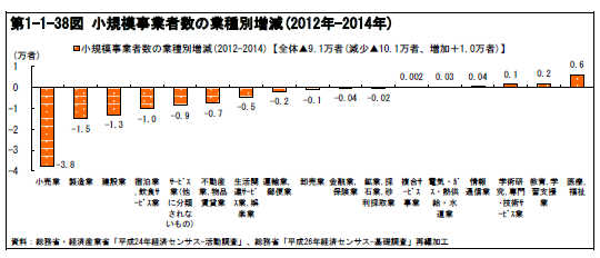 小規模事業者数の業種別増減(2012年-2014年)