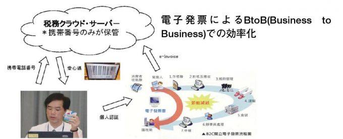 台湾の電子発票による効率化