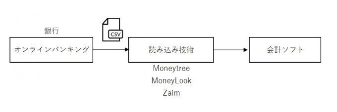 CSVをMoneytreeなど他社機能で会計ソフトへ読み込む