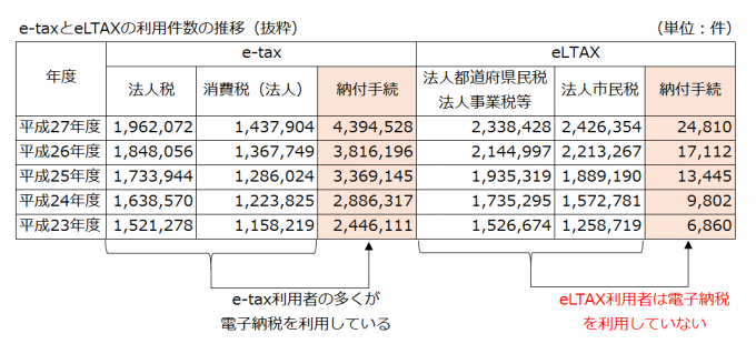 e-taxとeLTAXの利用件数の推移