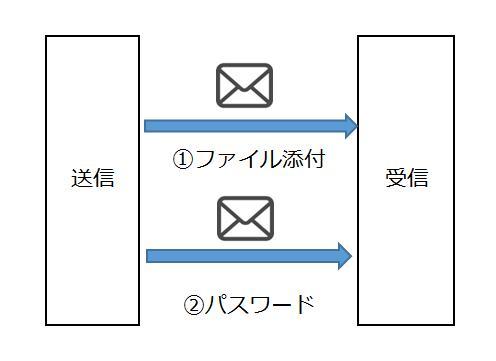 ファイル添付とパスワードを別々のメールで送る
