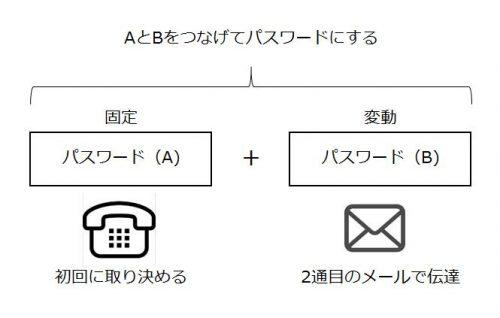 固定パスワードと変動パスワードの組み合わせ方式