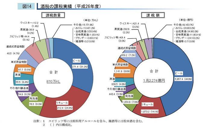 酒税の課税実績(平成26年度)