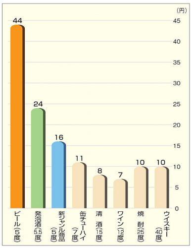 アルコール分1度あたりの酒税の税率