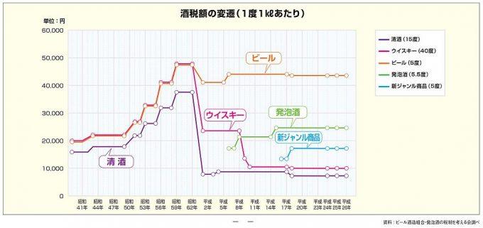 酒税額の変遷(1度1キロリットルあたり)