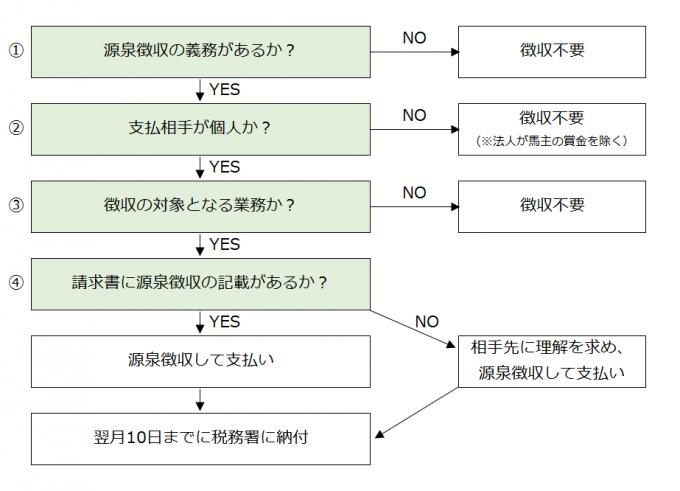 源泉徴収のフローチャート