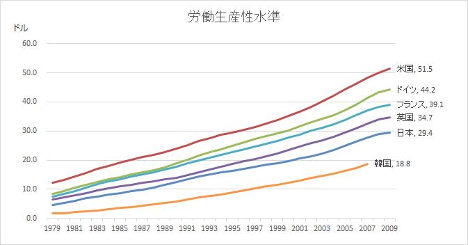 全産業における労働生産性の国際比較