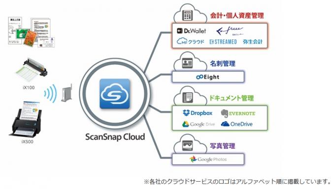 scansnapcloudのクラウド対応サービス