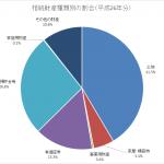 資産家の平均ポートフォリオは、不動産が46.9%を占める