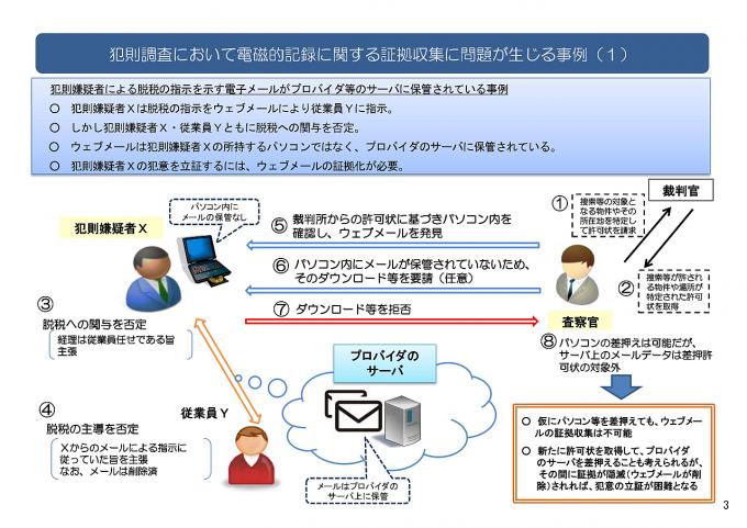 犯則調査において電磁的記録に関する証拠収集に問題が生じる事例(1)