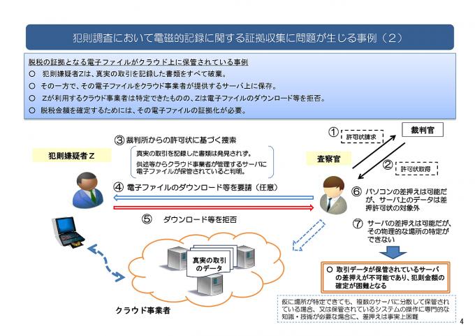 犯則調査において電磁的記録に関する証拠収集に問題が生じる事例(2)