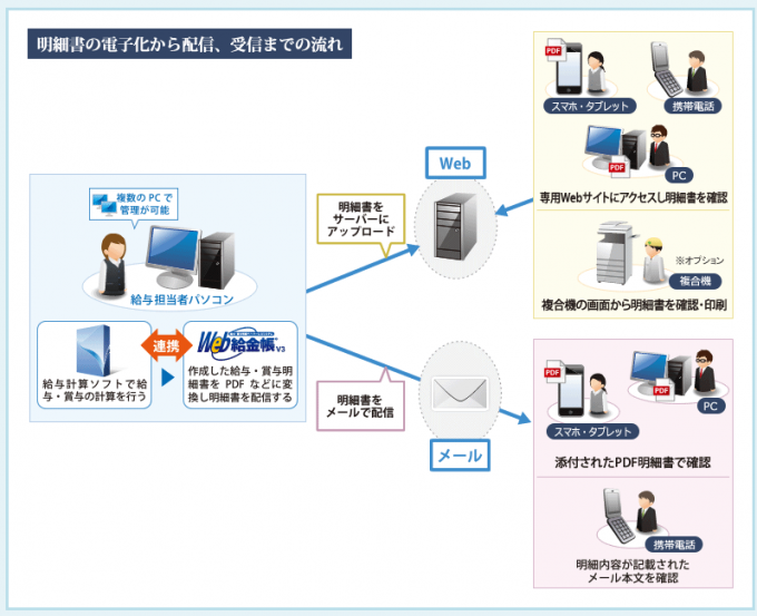 Web給金帳 V3の給与明細の電子交付