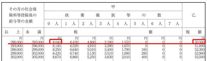 源泉徴収税額表の甲欄乙欄の違い