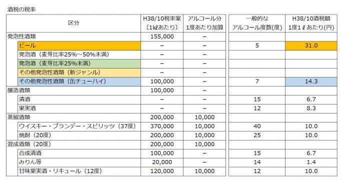 酒税の税率改正案(平成38年)