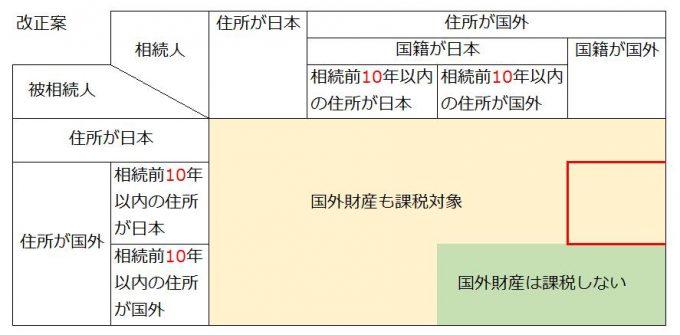 平成29年度税制改正大綱の相続税の納税義務の拡大