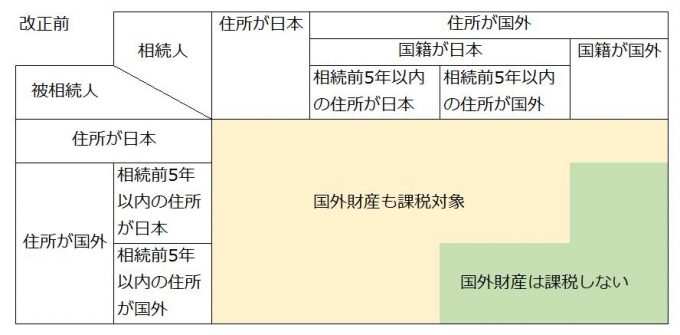 平成29年度税制改正大綱の相続税の納税義務の拡大(改正前)