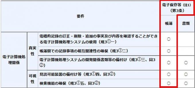 電子帳簿保存法の帳簿保存要件
