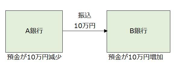 A銀行からB銀行へ10万円移動
