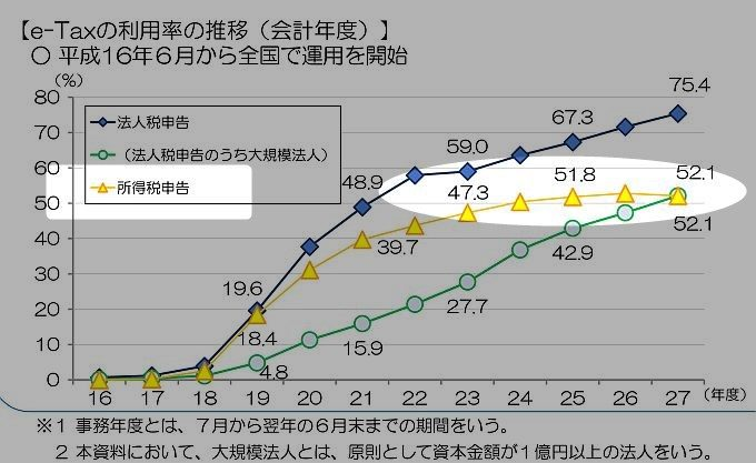 e-Taxの所得税申告の実施割合