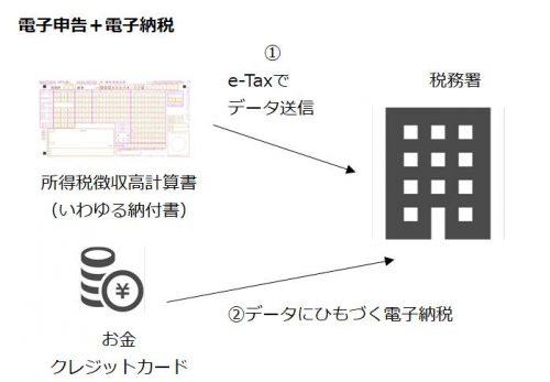 電子申告と電子納税の図