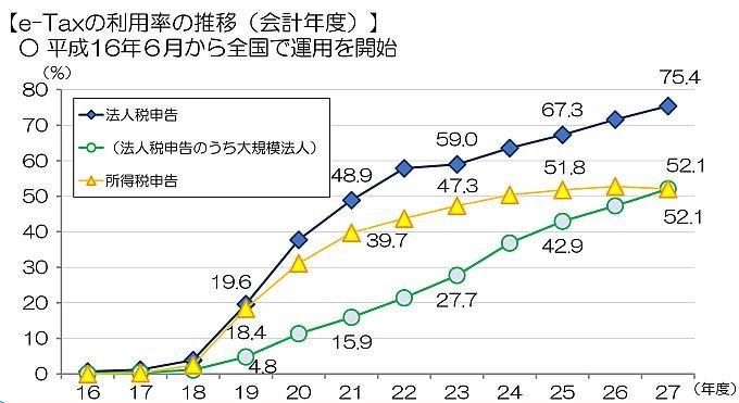 e-Taxの利用率