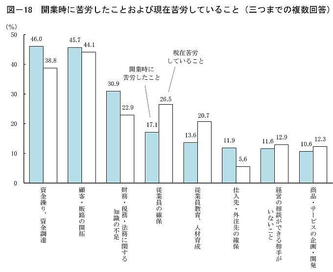 日本政策金融公庫2016年度新規開業実態調査