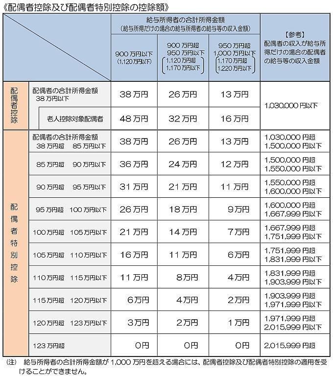 給与所得者と配偶者の所得控除表