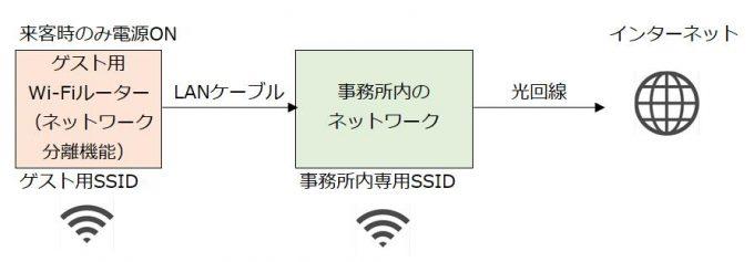 ゲスト対応のネットワーク