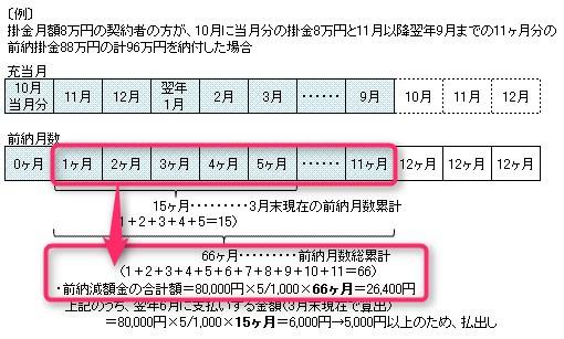 前納減額金(前納による割引金)の算出方法