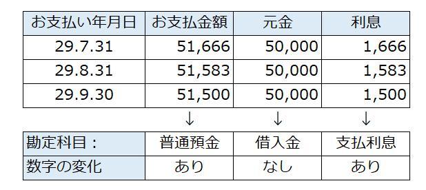 借入返済表の例