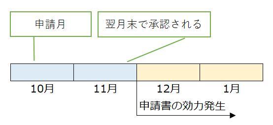 申請のスケジュール