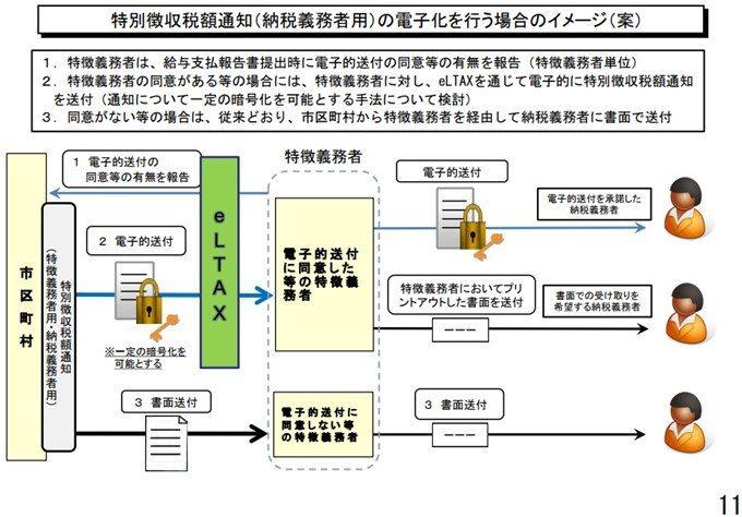 政府税調地方税務説明資料2