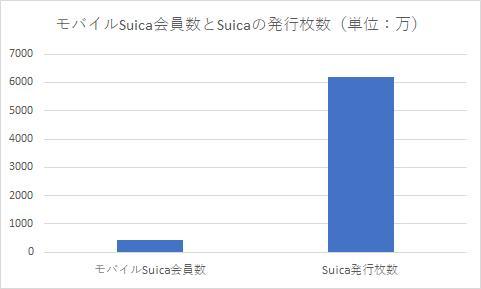 suicaのICカードとモバイル比較