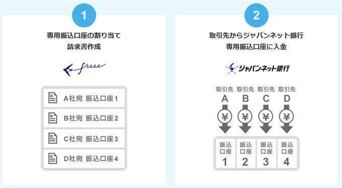 ジャパンネット銀行の入金専用口座のメリット1