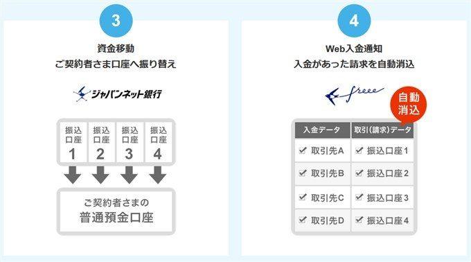 ジャパンネット銀行の入金専用口座のメリット2