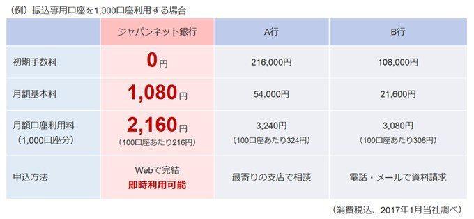 ジャパンネット銀行の入金専用口座の料金比較