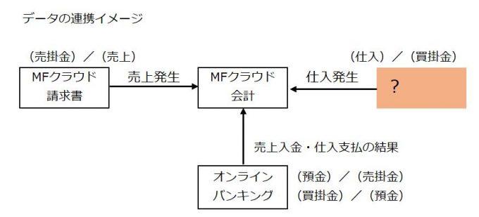 MFクラウド会計の連携イメージ