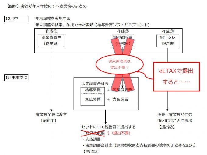 eltaxで源泉徴収票が提出不要になる図