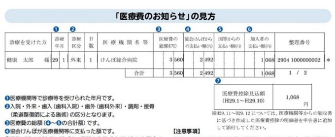 協会けんぽの医療費のお知らせ
