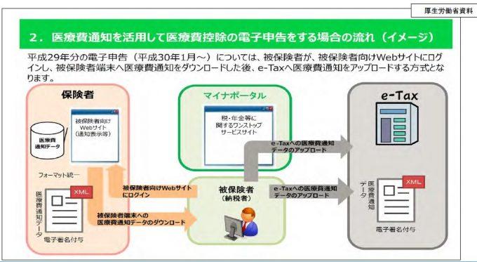 電子署名のXML形式の医療費通知