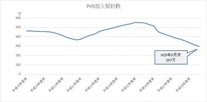 PHSの加入契約者数